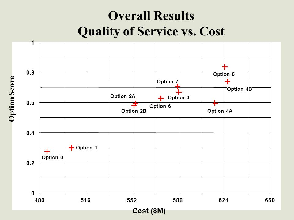 Insert Cost Risk Profile Graph and Tornado diagram Cost ($M) Option Score Overall Results Quality of Service vs.
