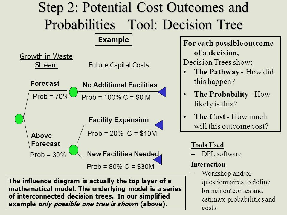 Step 2: Potential Cost Outcomes and Probabilities Tool: Decision Tree For each possible outcome of a decision, Decision Trees show: The Pathway - How