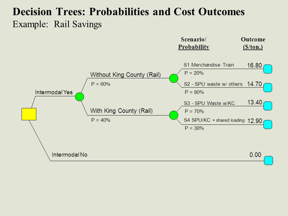Decision Trees: Probabilities and Cost Outcomes Example: Rail Savings Scenario/ Probability Outcome ($/ton.) S1 Merchandise Train P = 20% 16.80 14.70 Without King County (Rail) 13.40 12.90 P = 60% With King County (Rail) P = 40% S2 - SPU waste w/ others P = 80% S3 - SPU Waste w/KC P = 70% S4 SPU/KC + shared loading P = 30% Intermodal Yes 0.00 Intermodal No