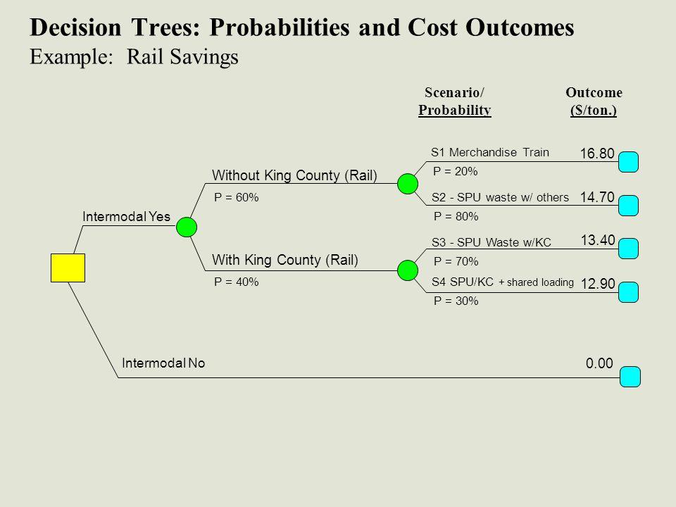 Decision Trees: Probabilities and Cost Outcomes Example: Rail Savings Scenario/ Probability Outcome ($/ton.) S1 Merchandise Train P = 20% 16.80 14.70