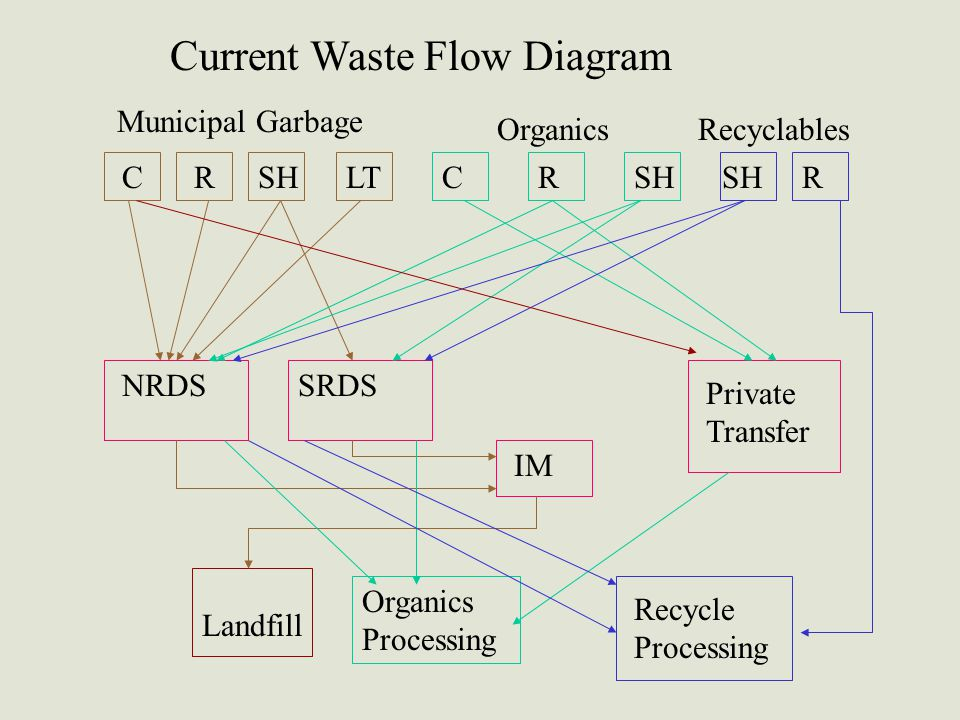CRSHLT Municipal Garbage OrganicsRecyclables NRDSSRDS IM Private Transfer CRSH Landfill Organics Processing Recycle Processing Current Waste Flow Diag
