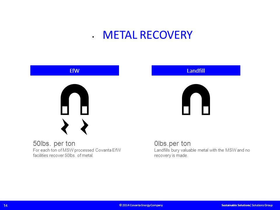 © 2014 Covanta Energy Company 14 Sustainable Solutions| Solutions Group METAL RECOVERY LandfillEfW 50lbs.