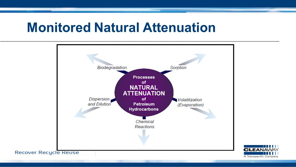 Monitored Natural Attenuation