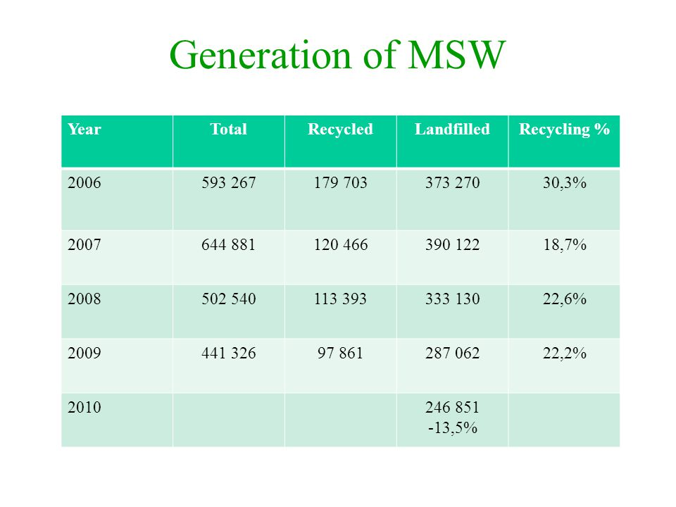 Generation of MSW YearTotalRecycledLandfilledRecycling % 2006593 267179 703373 27030,3% 2007644 881120 466390 12218,7% 2008502 540113 393333 13022,6%