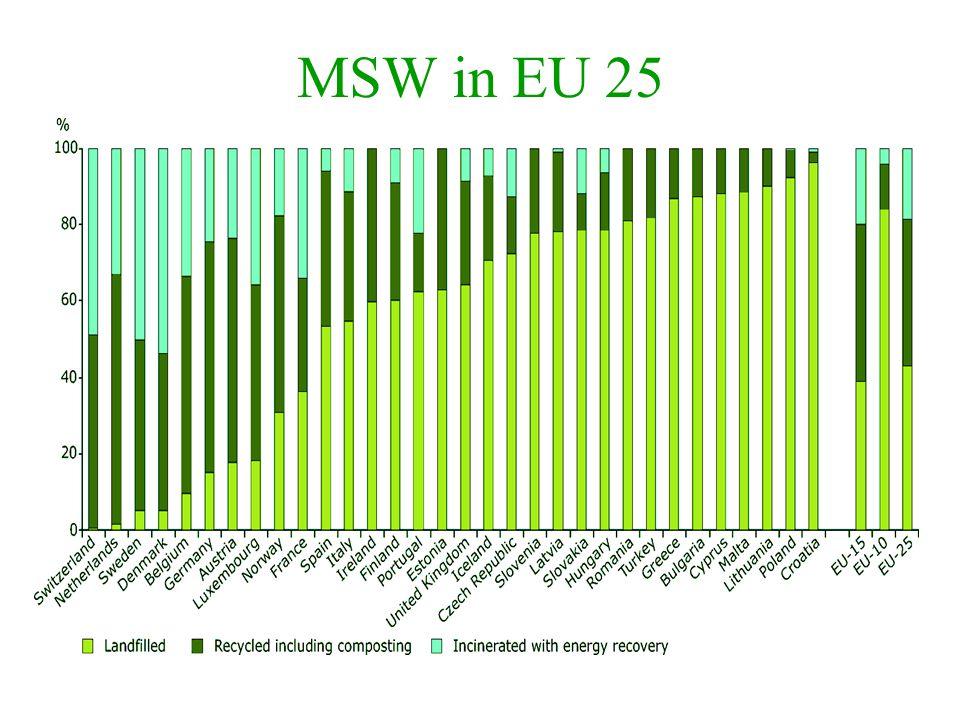 MSW in EU 25