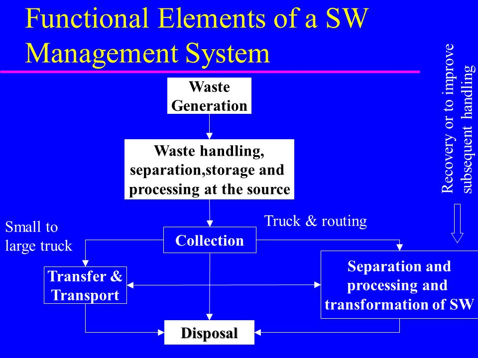 Functional Elements of a SW Management System Waste Generation Waste handling, separation,storage and processing at the source Collection Disposal Transfer & Transport Separation and processing and transformation of SW Small to large truck Truck & routing Recovery or to improve subsequent handling