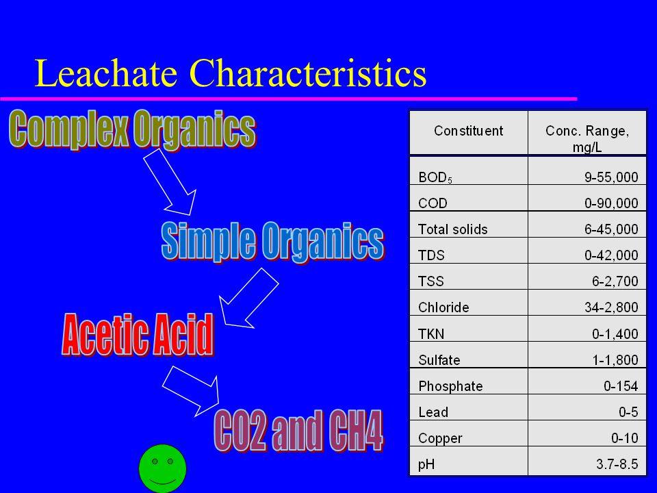 Leachate Characteristics