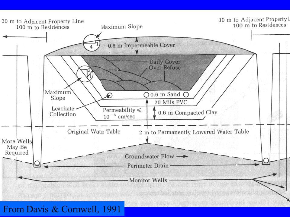From Davis & Cornwell, 1991