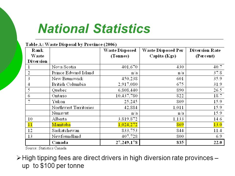 National Statistics  High tipping fees are direct drivers in high diversion rate provinces – up to $100 per tonne