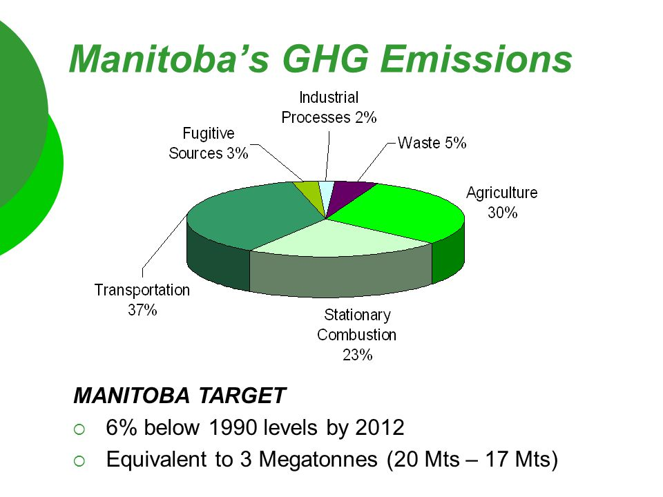 MANITOBA TARGET  6% below 1990 levels by 2012  Equivalent to 3 Megatonnes (20 Mts – 17 Mts) Manitoba's GHG Emissions