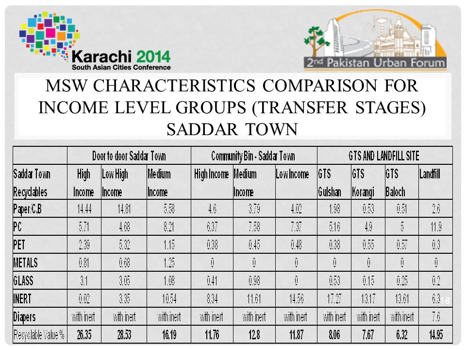 MSW CHARACTERISTICS COMPARISON FOR INCOME LEVEL GROUPS (TRANSFER STAGES) SADDAR TOWN 18