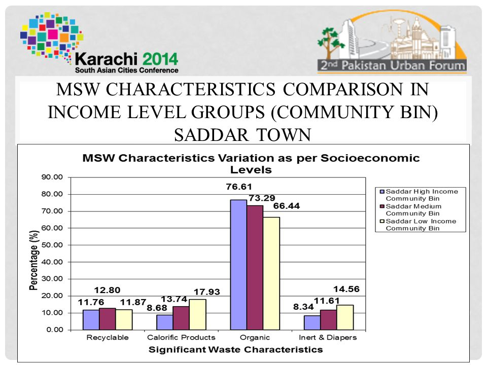 MSW CHARACTERISTICS COMPARISON IN INCOME LEVEL GROUPS (COMMUNITY BIN) SADDAR TOWN 20