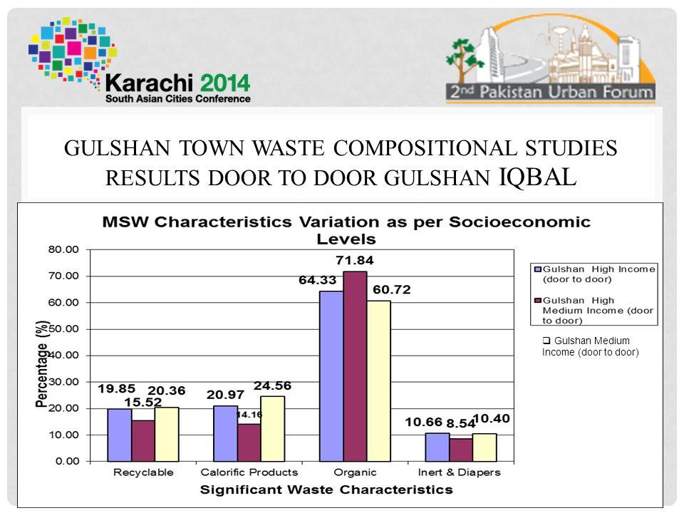 GULSHAN TOWN WASTE COMPOSITIONAL STUDIES RESULTS DOOR TO DOOR GULSHAN IQBAL 22  Gulshan Medium Income (door to door)