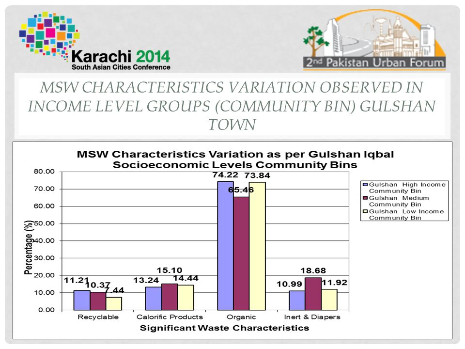 MSW CHARACTERISTICS VARIATION OBSERVED IN INCOME LEVEL GROUPS (COMMUNITY BIN) GULSHAN TOWN 23