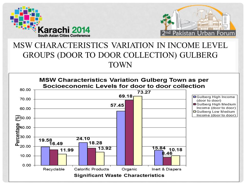 MSW CHARACTERISTICS VARIATION IN INCOME LEVEL GROUPS (DOOR TO DOOR COLLECTION) GULBERG TOWN 25