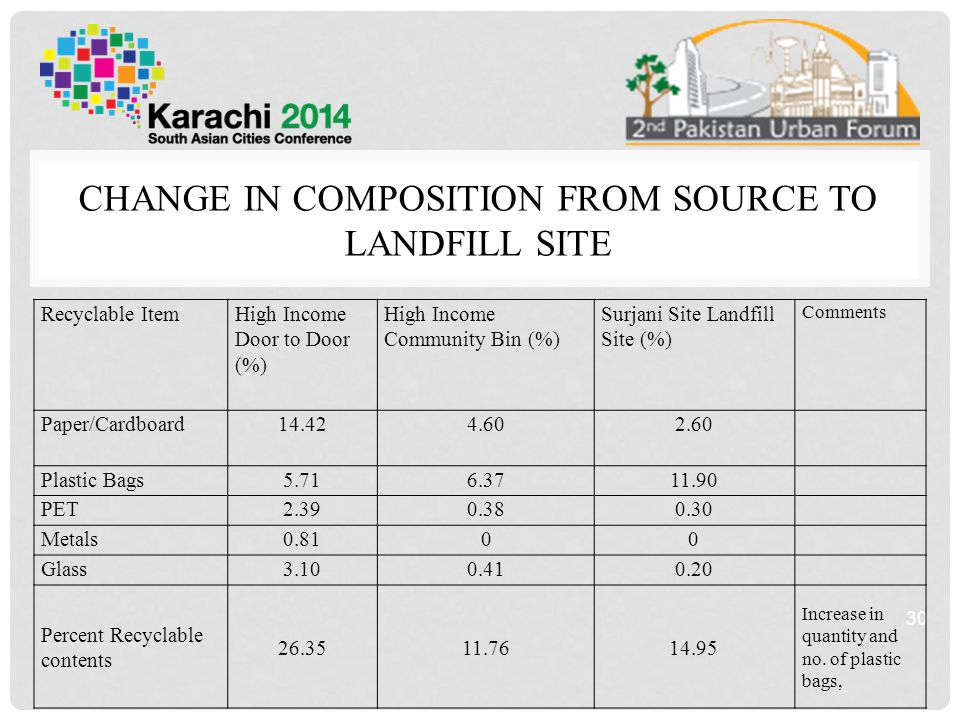 CHANGE IN COMPOSITION FROM SOURCE TO LANDFILL SITE 30 Recyclable ItemHigh Income Door to Door (%) High Income Community Bin (%) Surjani Site Landfill Site (%) Comments Paper/Cardboard14.424.602.60 Plastic Bags5.716.3711.90 PET2.390.380.30 Metals0.8100 Glass3.100.410.20 Percent Recyclable contents 26.3511.7614.95 Increase in quantity and no.