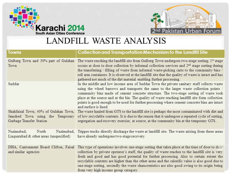 LANDFILL WASTE ANALYSIS TownsCollection and Transportation Mechanism to the Landfill Site Gulberg Town and 30% part of Gulshan Town The waste reaching the landfill site from Gulberg Town undergoes two-stage sorting; 1 st stage occurs at door to door collection by informal collection services and 2 nd stage sorting during the transferring / filling of waste from informal waste-picking carts to the community bins / roll arm containers.