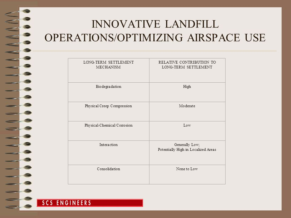 INNOVATIVE LANDFILL OPERATIONS/OPTIMIZING AIRSPACE USE LONG-TERM SETTLEMENT MECHANISM RELATIVE CONTRIBUTION TO LONG ‑ TERM SETTLEMENT BiodegradationHi