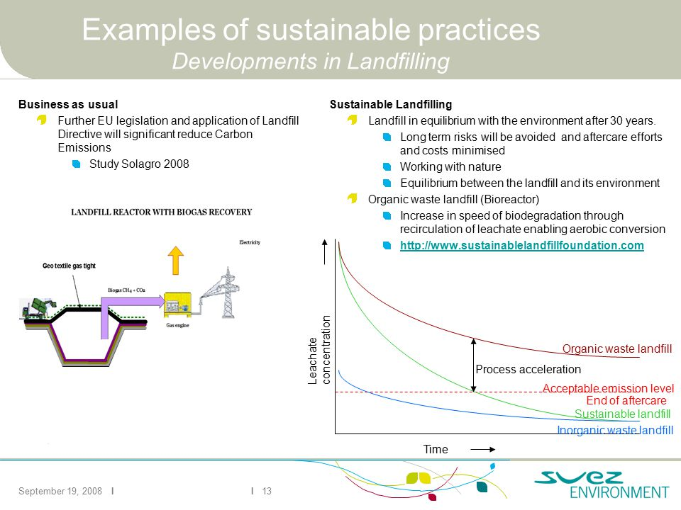 September 19, 2008 II 13 Examples of sustainable practices Developments in Landfilling Sustainable Landfilling Landfill in equilibrium with the enviro