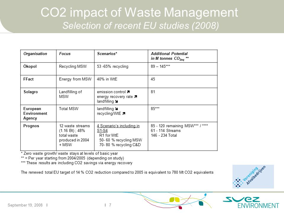September 19, 2008 II 7 CO2 impact of Waste Management Selection of recent EU studies (2008) * Zero waste growth/ waste stays at levels of basic year