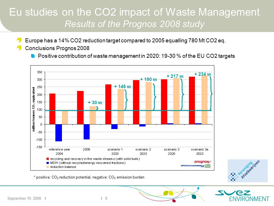 September 19, 2008 II 8 + 217 Mt + 30 Mt + 146 Mt + 190 Mt + 234 Mt * positive: CO 2 reduction potential, negative: CO 2 emission burden Eu studies on