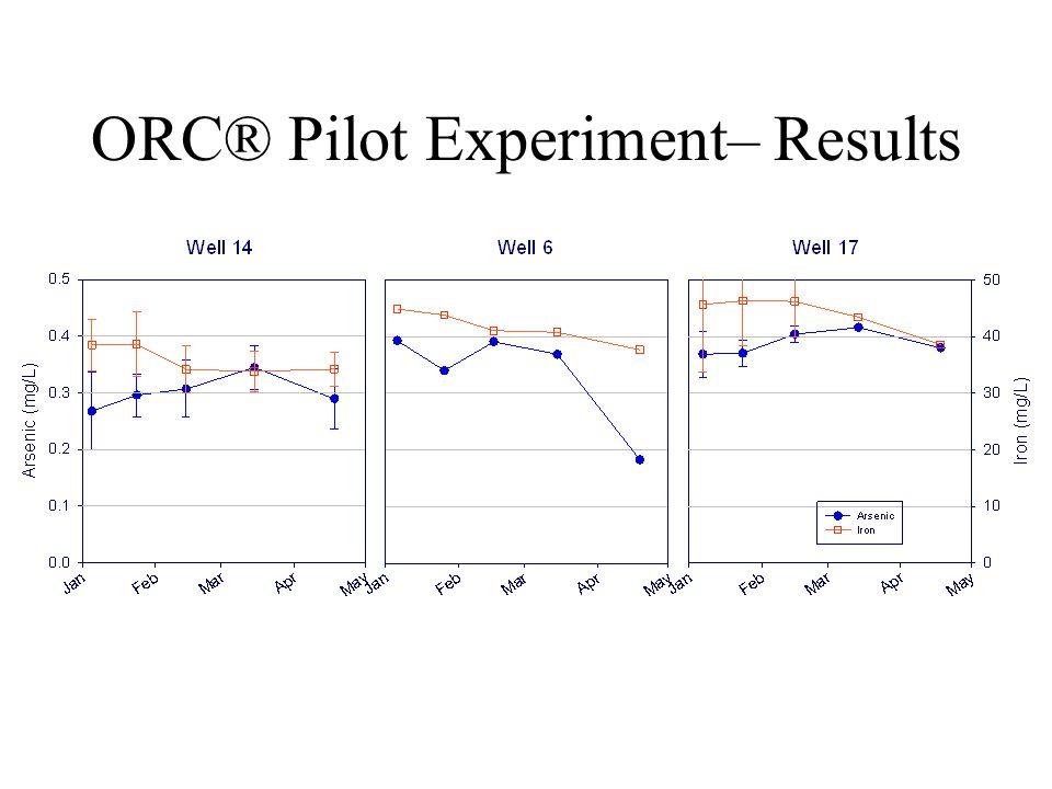 ORC® Pilot Experiment– Results