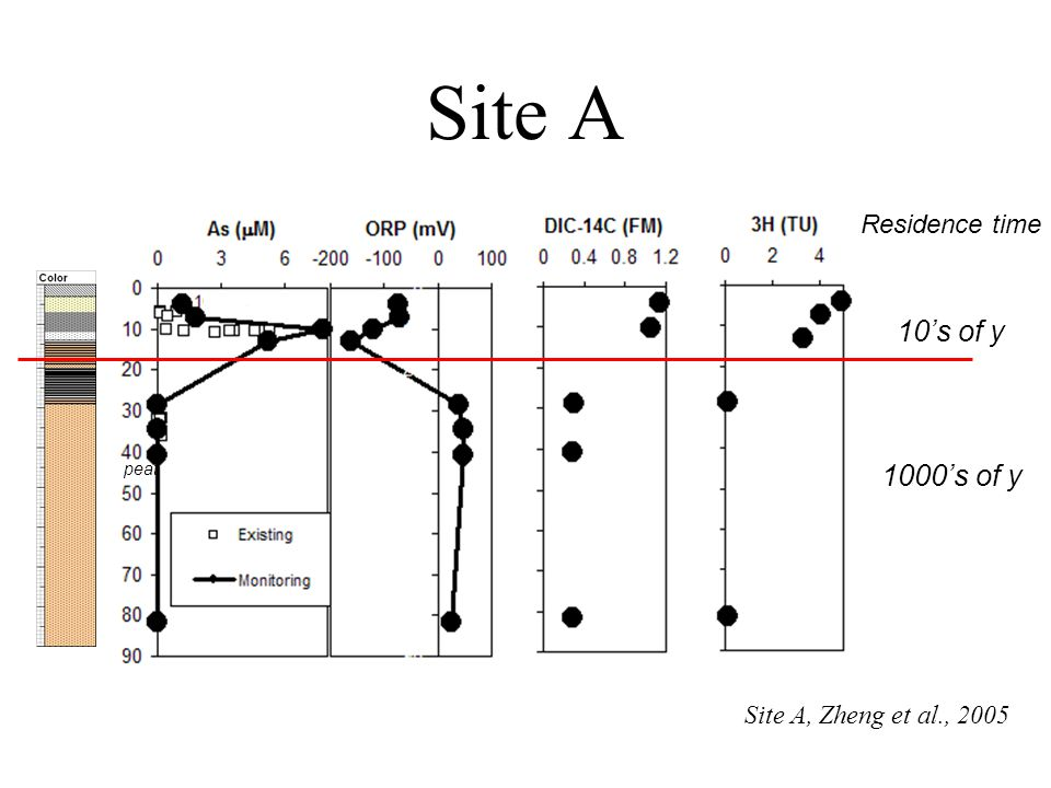 Site A 10's of y 1000's of y Residence time Site A, Zheng et al., 2005 peat