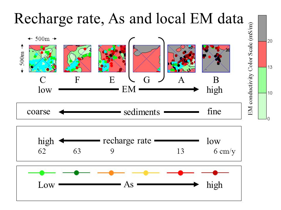 Recharge rate, As and local EM data Lowhigh As 500m ABFCGE lowhigh EM highlow recharge rate EM conductivity Color Scale (mS/m) 62 63 9 13 6 cm/y coarse fine sediments