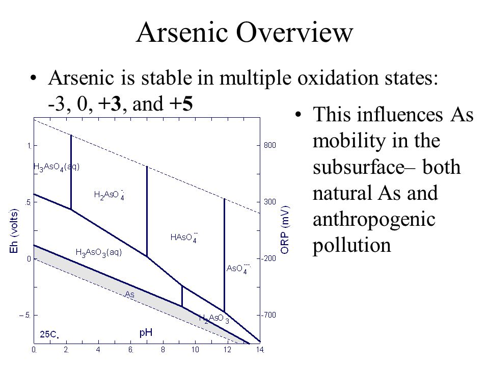 Arsenic Overview Arsenic is stable in multiple oxidation states: -3, 0, +3, and +5 This influences As mobility in the subsurface– both natural As and anthropogenic pollution