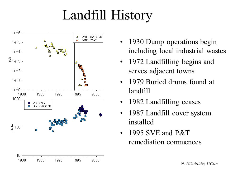 Landfill History 1930 Dump operations begin including local industrial wastes 1972 Landfilling begins and serves adjacent towns 1979 Buried drums found at landfill 1982 Landfilling ceases 1987 Landfill cover system installed 1995 SVE and P&T remediation commences N.