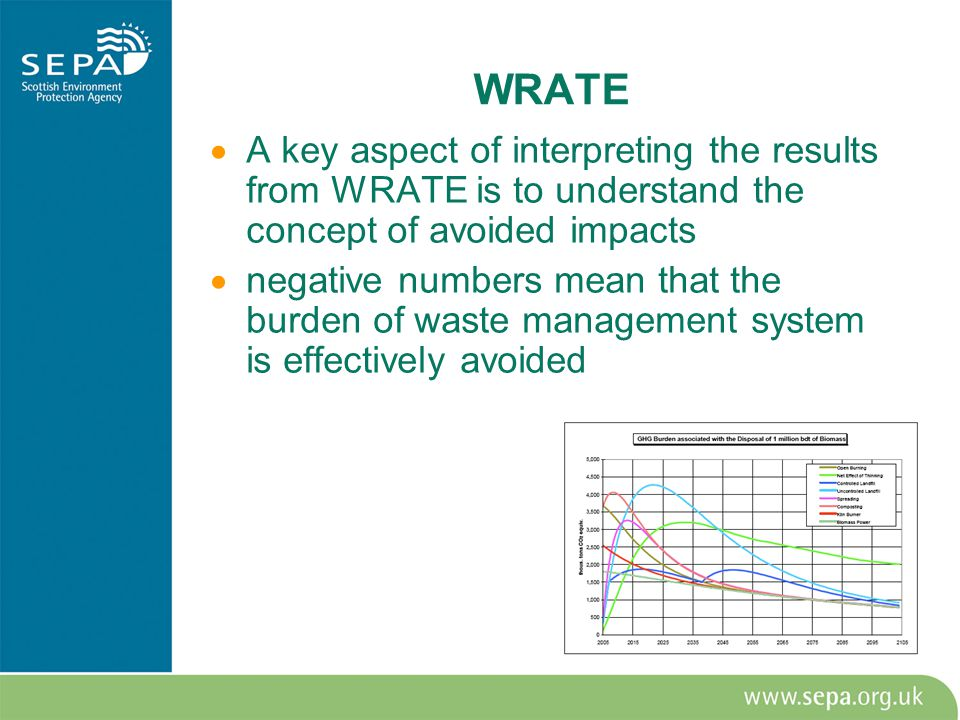 WRATE  A key aspect of interpreting the results from WRATE is to understand the concept of avoided impacts  negative numbers mean that the burden of waste management system is effectively avoided