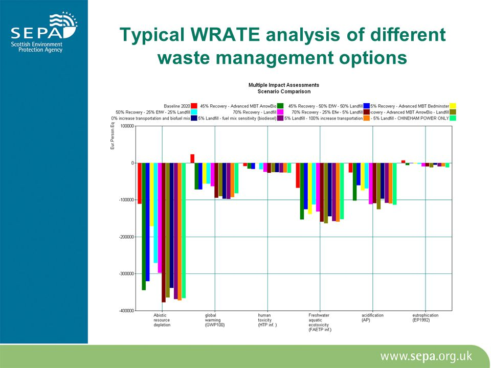 Typical WRATE analysis of different waste management options