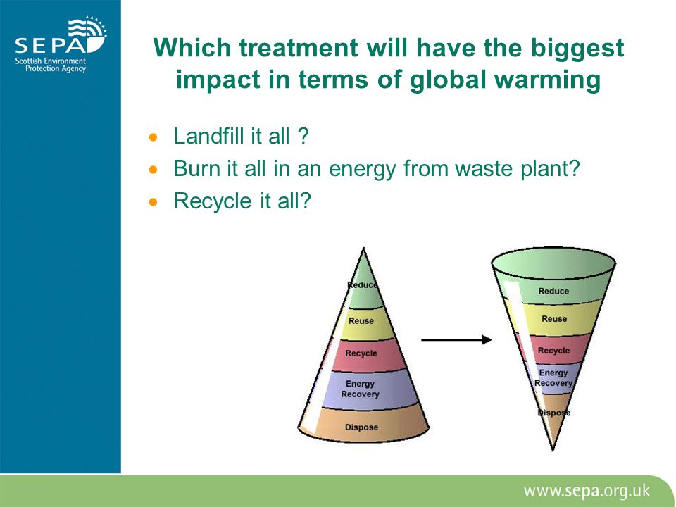 Which treatment will have the biggest impact in terms of global warming  Landfill it all .