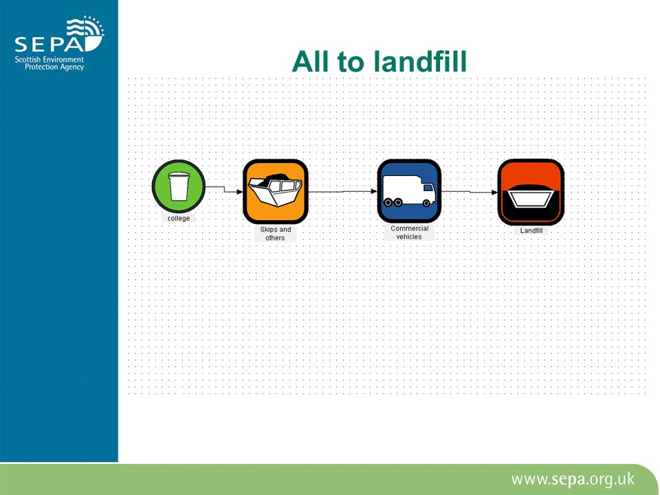 All to landfill
