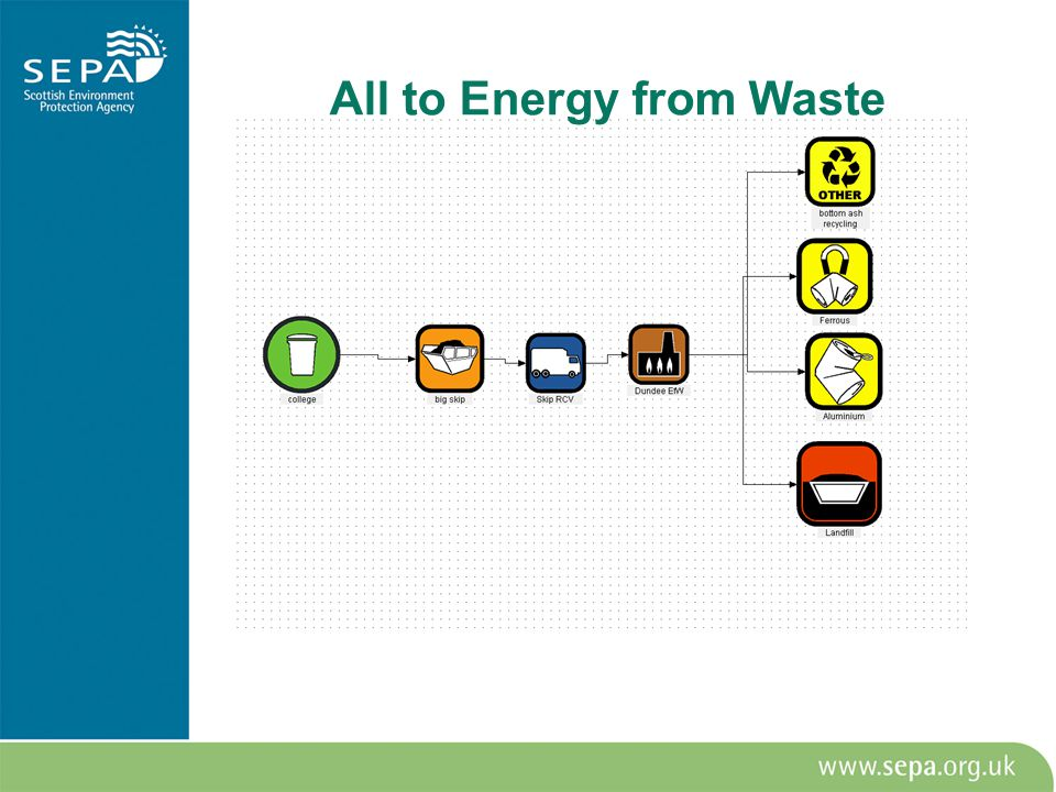 All to Energy from Waste