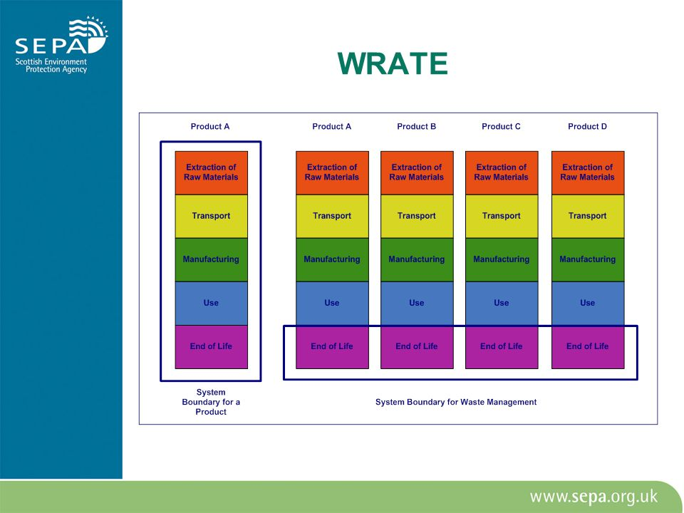 WRATE