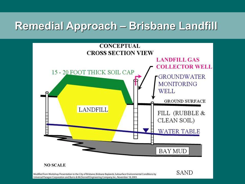 Remedial Approach – Brisbane Landfill