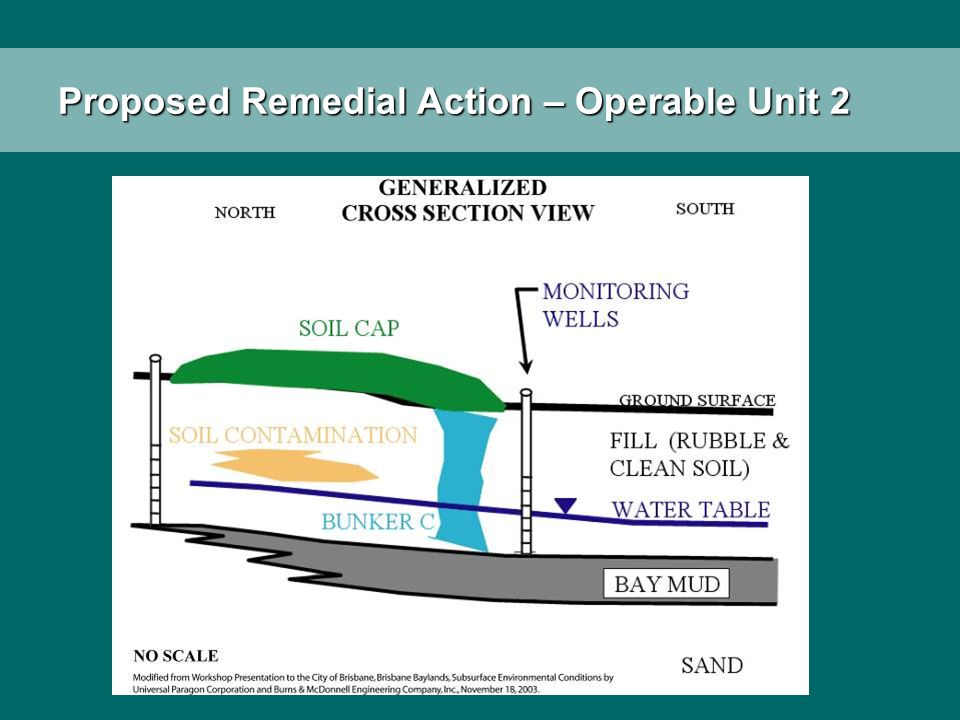 Proposed Remedial Action – Operable Unit 2