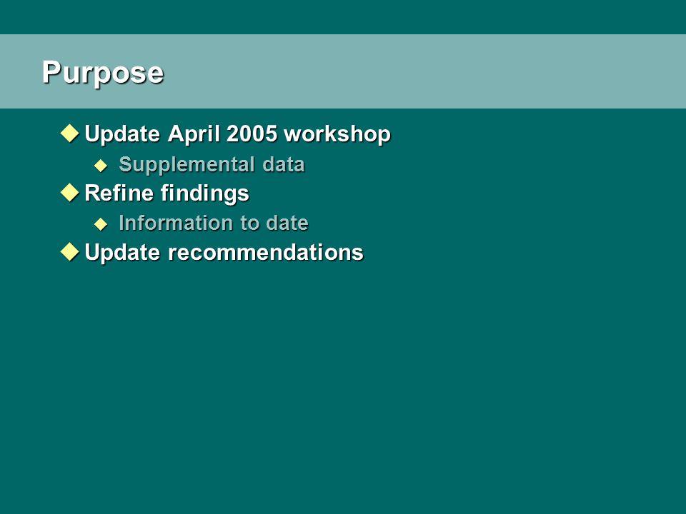 Purpose uUpdate April 2005 workshop u Supplemental data uRefine findings u Information to date uUpdate recommendations