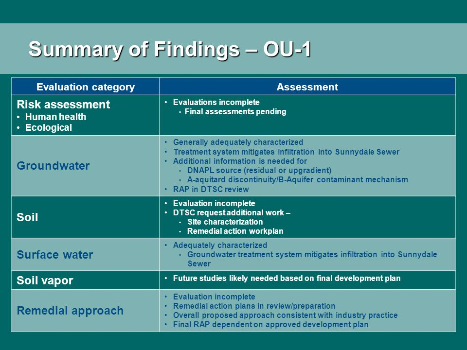 Summary of Findings – OU-1 Evaluation categoryAssessment Risk assessment Human health Ecological Evaluations incomplete Final assessments pending Grou