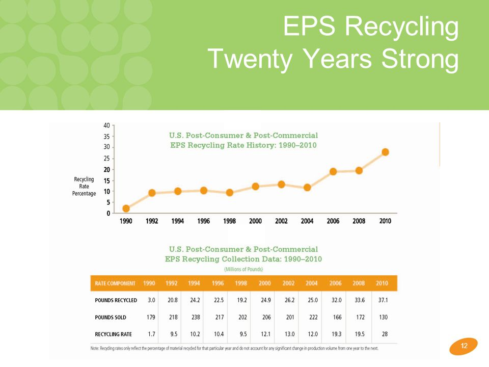 12 EPS Recycling Twenty Years Strong