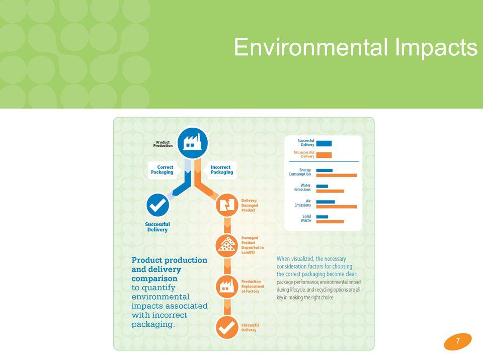 7 Environmental Impacts