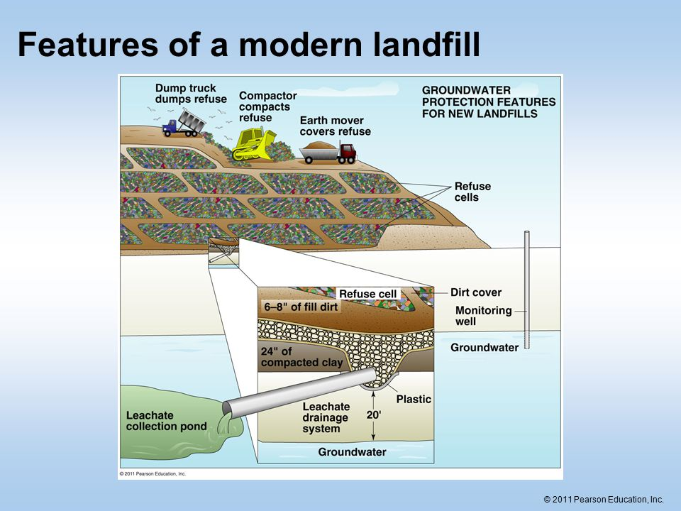 © 2011 Pearson Education, Inc. Features of a modern landfill