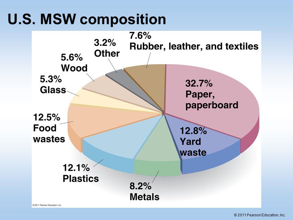 © 2011 Pearson Education, Inc. U.S. MSW composition