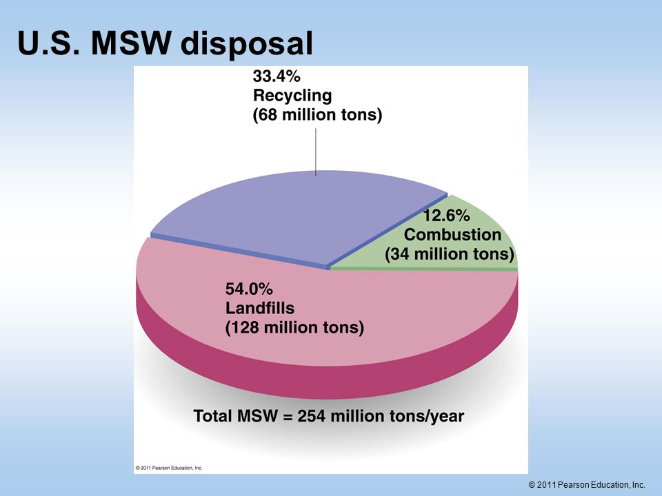 © 2011 Pearson Education, Inc. U.S. MSW disposal