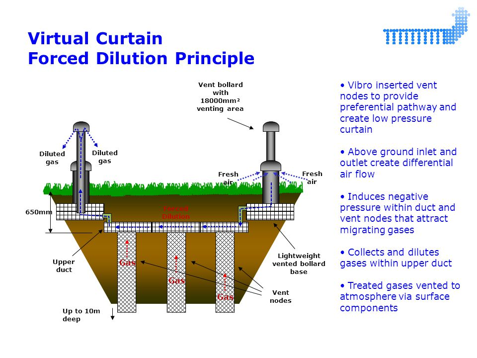 Virtual Curtain Forced Dilution Principle Vent bollard with 18000mm² venting area Vent nodes Upper duct Forced Dilution Vibro inserted vent nodes to provide preferential pathway and create low pressure curtain Above ground inlet and outlet create differential air flow Induces negative pressure within duct and vent nodes that attract migrating gases Collects and dilutes gases within upper duct Treated gases vented to atmosphere via surface components Gas Fresh air Lightweight vented bollard base Diluted gas 650mm Up to 10m deep