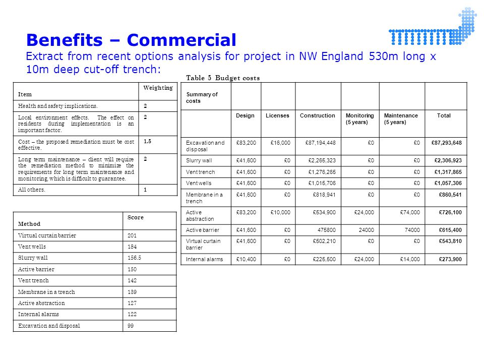 Table 5 Budget costs Summary of costs DesignLicensesConstructionMonitoring (5 years) Maintenance (5 years) Total Excavation and disposal £83,200£16,000£87,194,448£0 £87,293,648 Slurry wall£41,600£0£2,265,323£0 £2,306,923 Vent trench£41,600£0£1,276,265£0 £1,317,865 Vent wells£41,600£0£1,015,706£0 £1,057,306 Membrane in a trench £41,600£0£818,941£0 £860,541 Active abstraction £83,200£10,000£534,900£24,000£74,000£726,100 Active barrier£41,600£04758002400074000£615,400 Virtual curtain barrier £41,600£0£502,210£0 £543,810 Internal alarms£10,400£0£225,500£24,000£14,000£273,900 Item Weighting Health and safety implications.