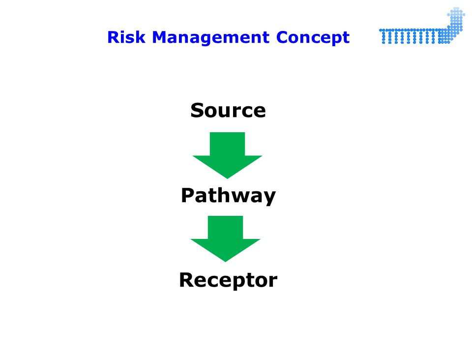 Risk Management Concept Source Pathway Receptor
