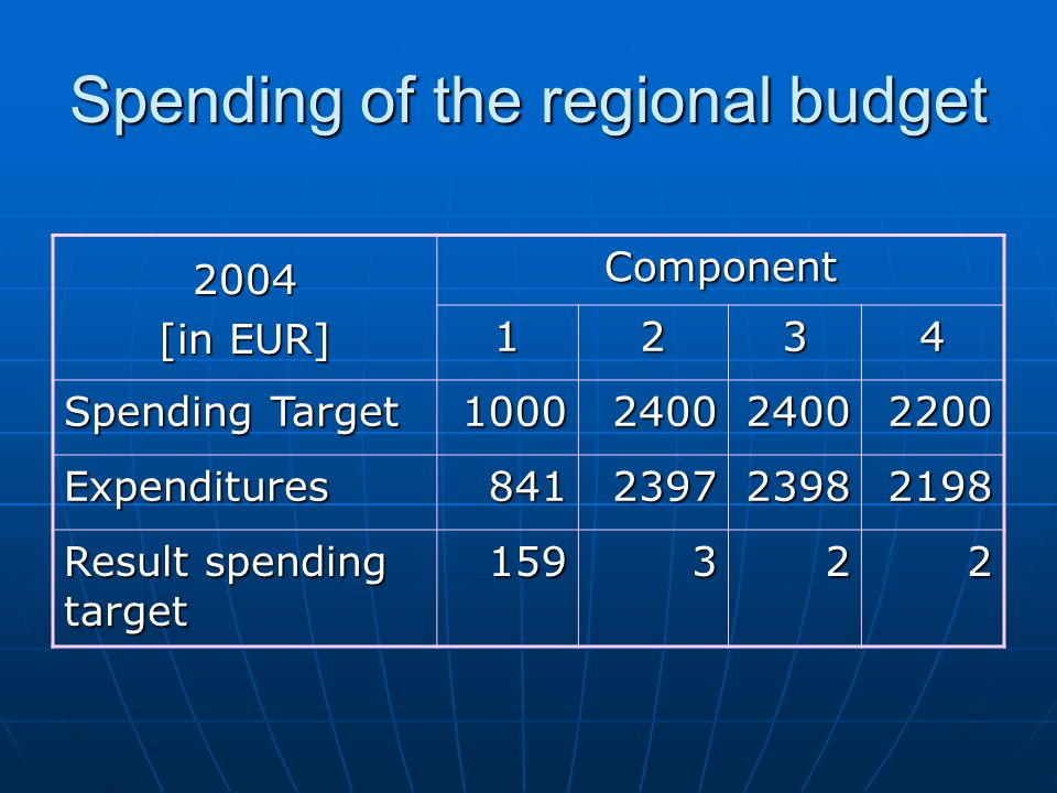 Spending of the regional budget 2004 [in EUR] Component 1234 Spending Target 1000240024002200 Expenditures841239723982198 Result spending target 159322