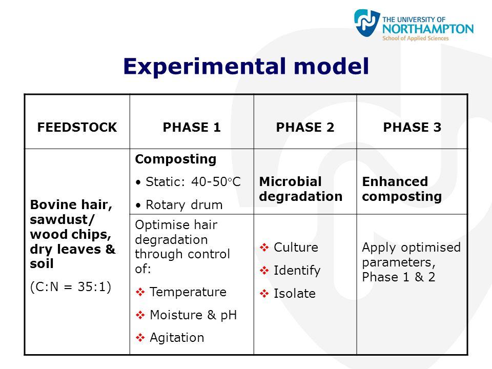 Experimental model FEEDSTOCKPHASE 1PHASE 2PHASE 3 Bovine hair, sawdust/ wood chips, dry leaves & soil (C:N = 35:1) Composting Static: 40-50C Rotary d
